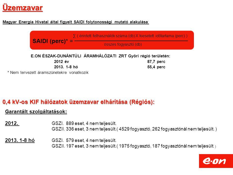 Üzemzavar E.ON ÉSZAK-DUNÁNTÚLI ÁRAMHÁLÓZATI ZRT Győri régió területén: 2012 év 87,7 perc 2013.