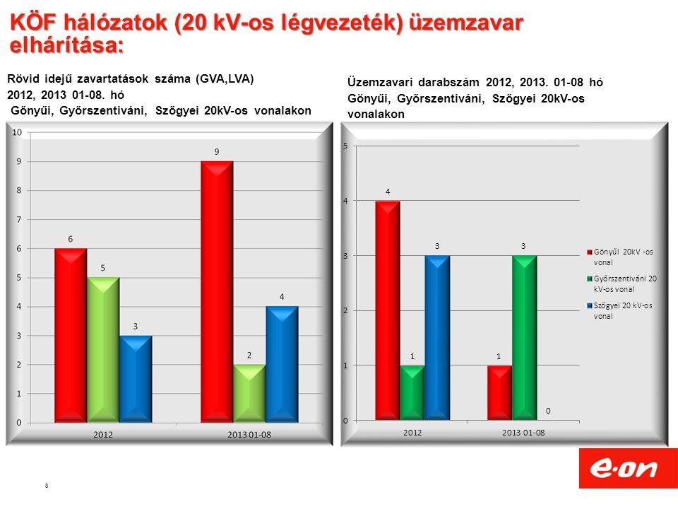 8 KÖF hálózatok (20 kV-os légvezeték) üzemzavar elhárítása: Rövid idejű zavartatások száma (GVA,LVA) 2012, 2013 01-08.