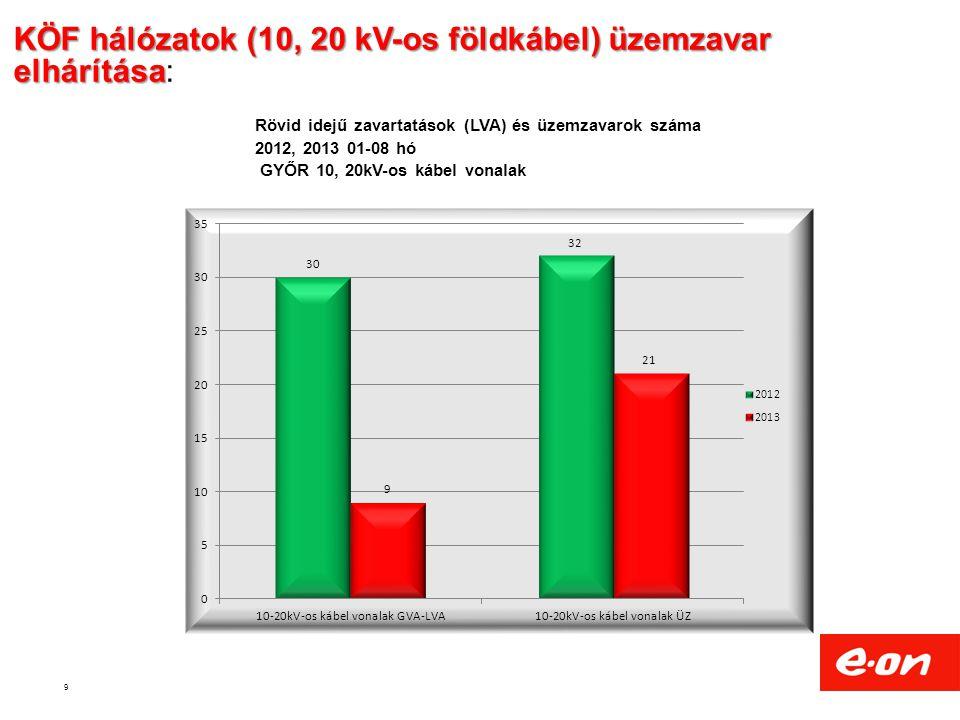9 KÖF hálózatok (10, 20 kV-os földkábel) üzemzavar elhárítása KÖF hálózatok (10, 20 kV-os földkábel) üzemzavar elhárítása: Rövid idejű zavartatások (LVA) és üzemzavarok száma 2012, 2013 01-08 hó GYŐR 10, 20kV-os kábel vonalak