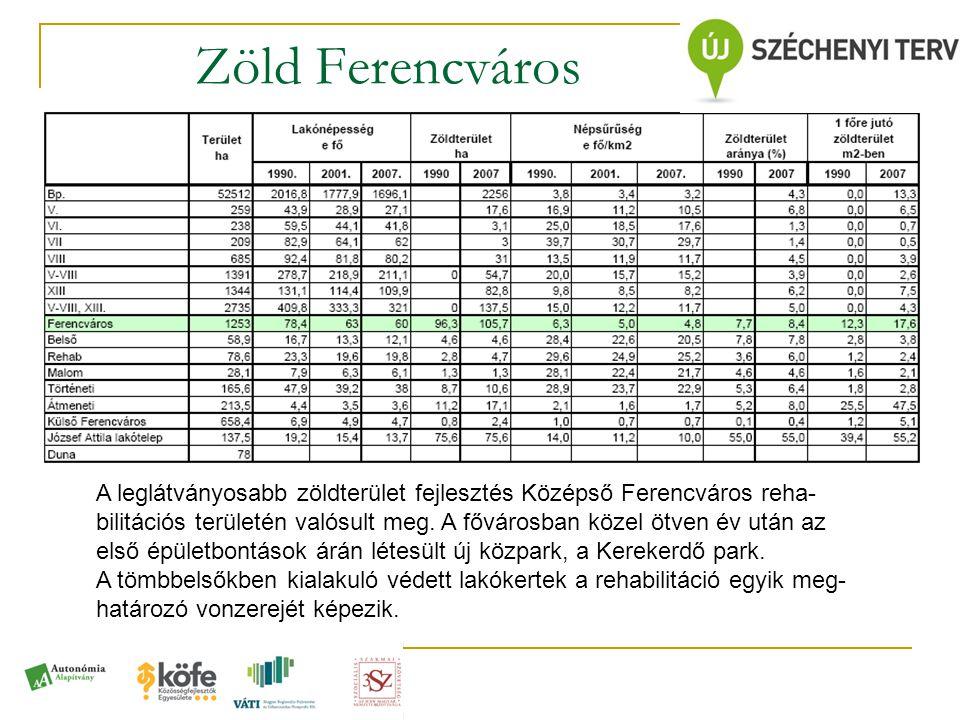 Zöld Ferencváros A leglátványosabb zöldterület fejlesztés Középső Ferencváros reha- bilitációs területén valósult meg. A fővárosban közel ötven év utá