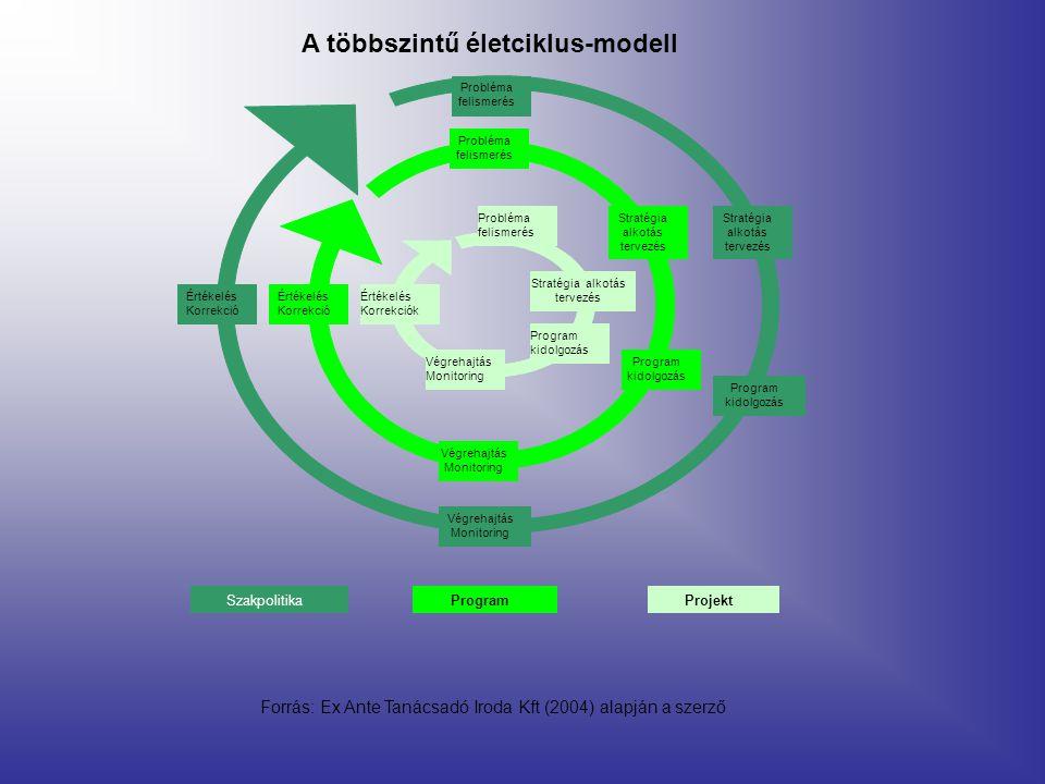 Stratégia alkotás tervezés Végrehajtás Monitoring Probléma felismerés Értékelés Korrekciók Program kidolgozás Stratégia alkotás tervezés Értékelés Kor