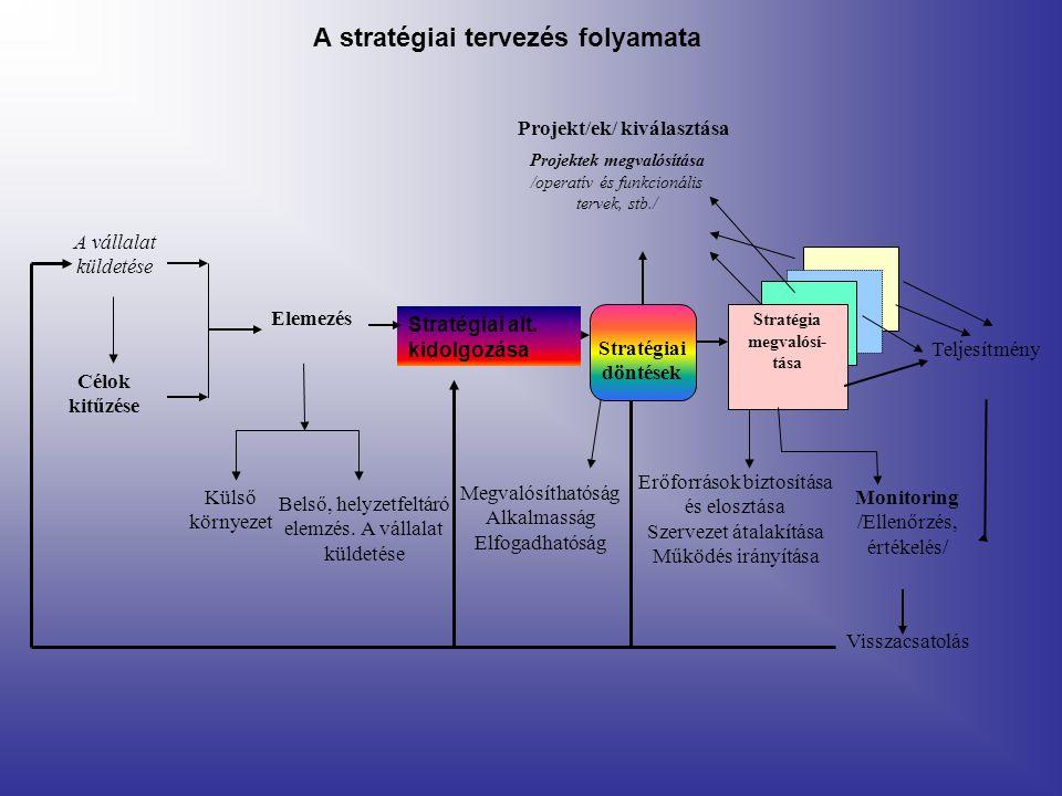 A stratégiai tervezés folyamata Projekt/ek/ kiválasztása Erőforrások biztosítása és elosztása Szervezet átalakítása Működés irányítása A vállalat küld