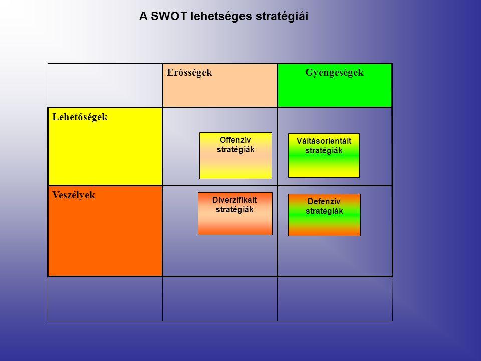 Offenzív stratégiák Váltásorientált stratégiák Diverzifikált stratégiák Defenzív stratégiák Veszélyek Lehetőségek GyengeségekErősségek A SWOT lehetséges stratégiái