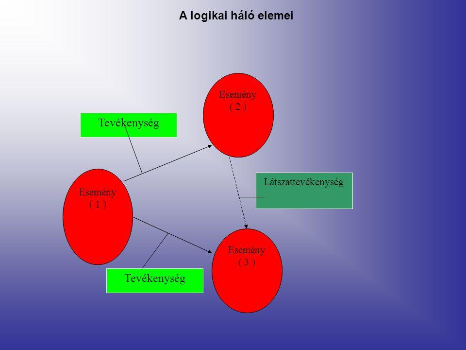 Látszattevékenység Esemény ( 2 ) Esemény ( 1 ) Esemény ( 3 ) Tevékenység A logikai háló elemei