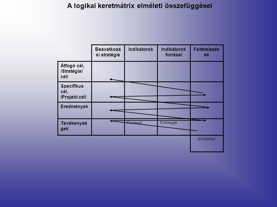 Beavatkozá si stratégia IndikátorokIndikátorok forrásai Feltételezés ek Átfogó cél, /Stratégiai cél/ Specifikus cél, /Projekt cél/ Eredmények Tevékenysé gek ForrásokKöltségek Előfeltétel A logikai keretmátrix elméleti összefüggései