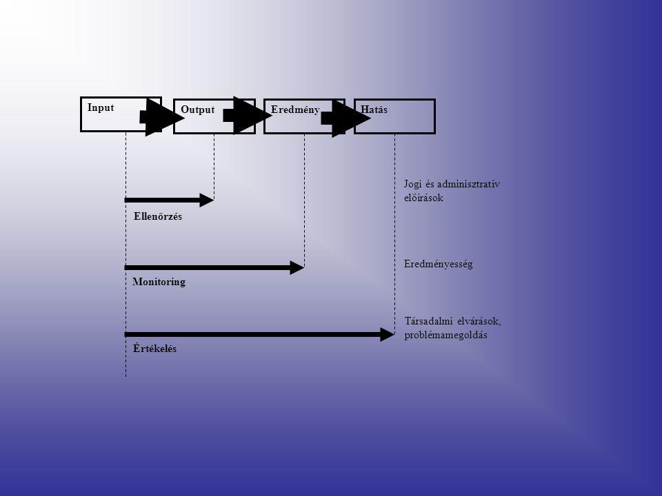 Input OutputEredményHatás Ellenőrzés Monitoring Értékelés Jogi és adminisztratív előírások Eredményesség Társadalmi elvárások, problémamegoldás