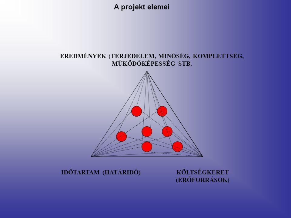 EREDMÉNYEK (TERJEDELEM, MINŐSÉG, KOMPLETTSÉG, MŰKÖDŐKÉPESSÉG STB. IDŐTARTAM (HATÁRIDŐ)KÖLTSÉGKERET (ERŐFORRÁSOK) A projekt elemei