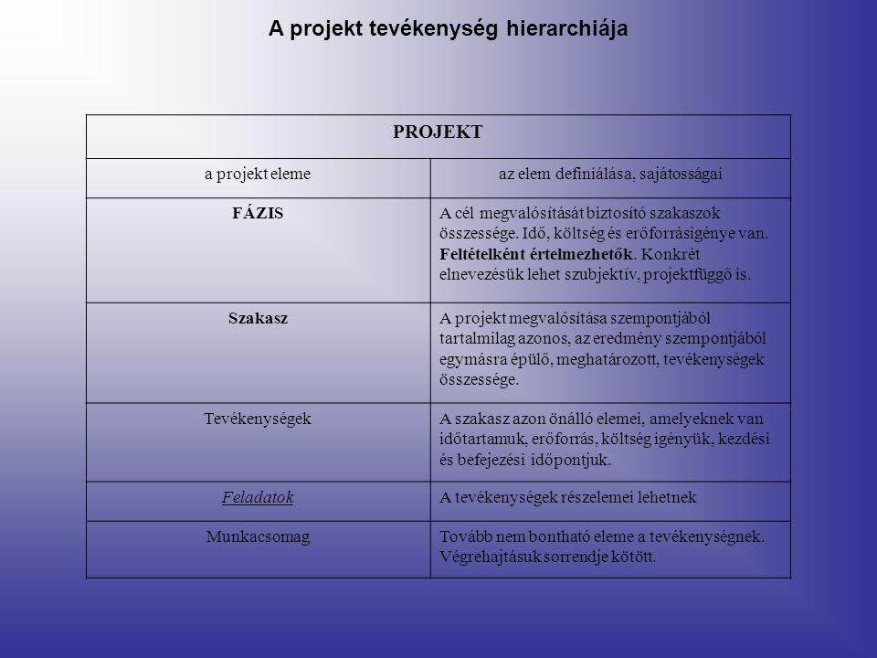 PROJEKT a projekt elemeaz elem definiálása, sajátosságai FÁZISA cél megvalósítását biztosító szakaszok összessége. Idő, költség és erőforrásigénye van