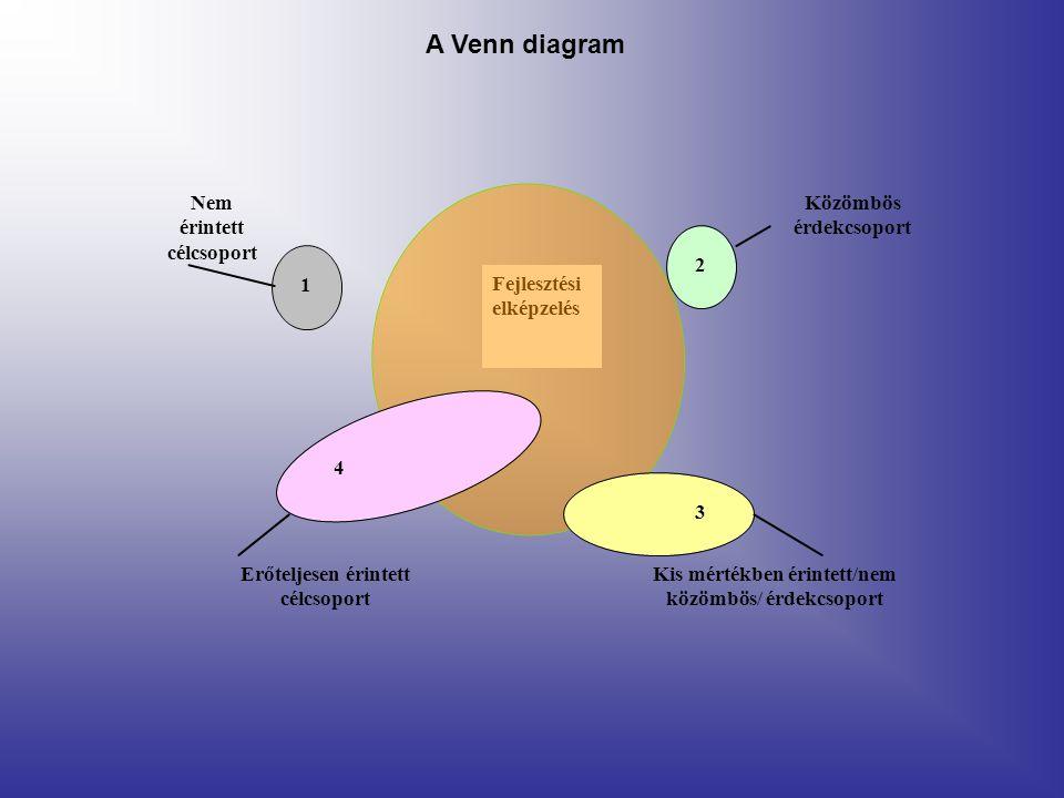 Fejlesztési elképzelés 1 Nem érintett célcsoport 4 Erőteljesen érintett célcsoport Kis mértékben érintett/nem közömbös/ érdekcsoport 3 2 Közömbös érdekcsoport A Venn diagram
