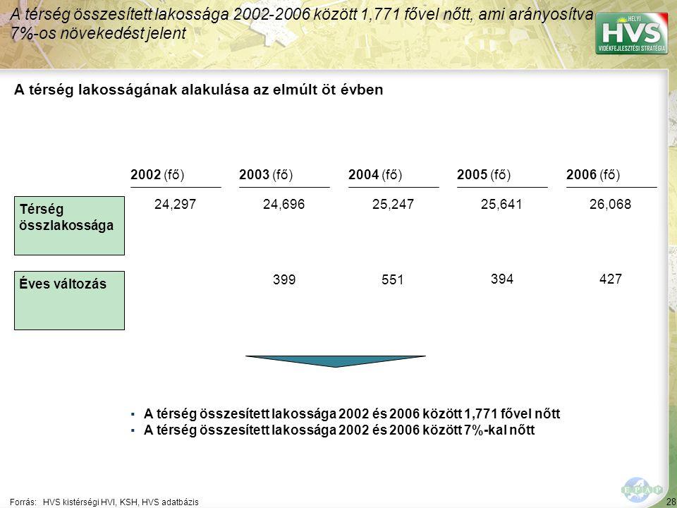 28 Forrás:HVS kistérségi HVI, KSH, HVS adatbázis A térség lakosságának alakulása az elmúlt öt évben A térség összesített lakossága 2002-2006 között 1,771 fővel nőtt, ami arányosítva 7%-os növekedést jelent ▪A térség összesített lakossága 2002 és 2006 között 1,771 fővel nőtt ▪A térség összesített lakossága 2002 és 2006 között 7%-kal nőtt Térség összlakossága Éves változás 2002 (fő)2003 (fő)2004 (fő)2005 (fő)2006 (fő) 24,29724,69625,24725,64126,068 399551 394427