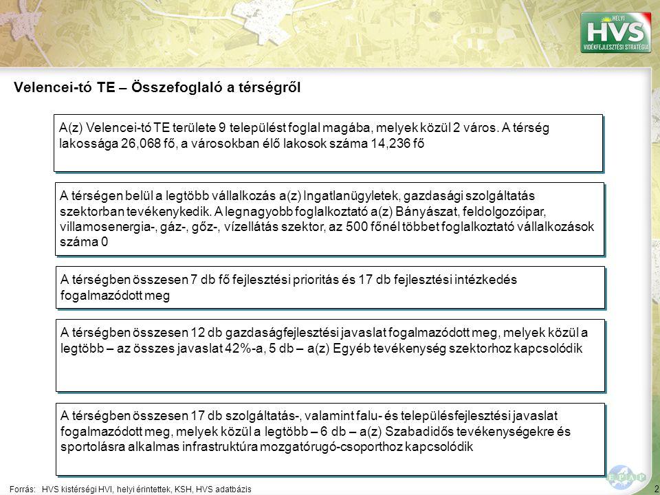 2 Forrás:HVS kistérségi HVI, helyi érintettek, KSH, HVS adatbázis Velencei-tó TE – Összefoglaló a térségről A térségen belül a legtöbb vállalkozás a(z) Ingatlanügyletek, gazdasági szolgáltatás szektorban tevékenykedik.