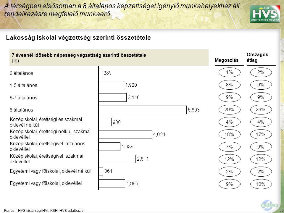 30 Forrás:HVS kistérségi HVI, KSH, HVS adatbázis Lakosság iskolai végzettség szerinti összetétele A térségben elsősorban a 8 általános képzettséget igénylő munkahelyekhez áll rendelkezésre megfelelő munkaerő 7 évesnél idősebb népesség végzettség szerinti összetétele (fő) 0 általános 1-5 általános 6-7 általános 8 általános Középiskolai, érettségi és szakmai oklevél nélkül Középiskolai, érettségi nélkül, szakmai oklevéllel Középiskolai, érettségivel, általános oklevéllel Középiskolai, érettségivel, szakmai oklevéllel Egyetemi vagy főiskolai, oklevél nélkül Egyetemi vagy főiskolai, oklevéllel Megoszlás 1% 9% 7% 2% 4% Országos átlag 2% 9% 2% 4% 8% 29% 12% 9% 18% 9% 26% 12% 10% 17%