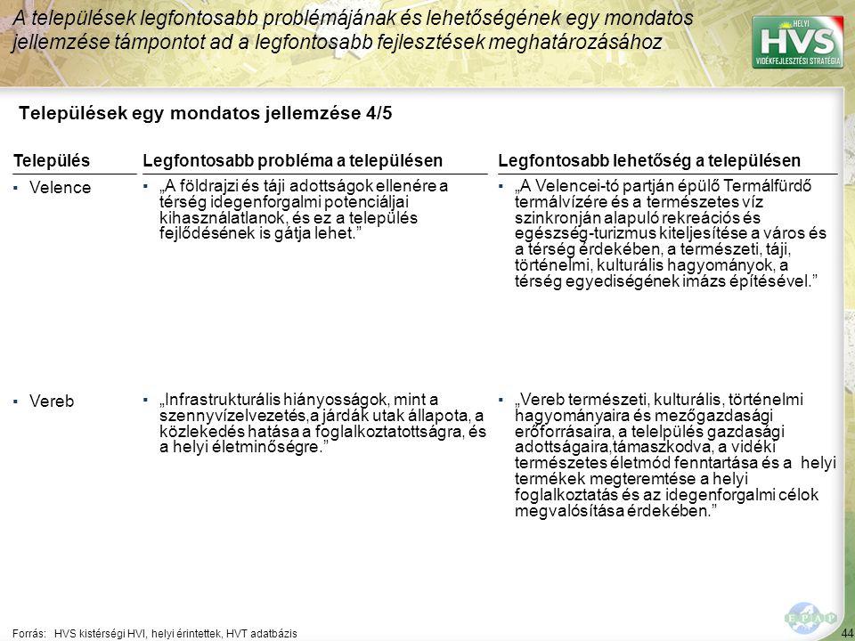 """44 Települések egy mondatos jellemzése 4/5 A települések legfontosabb problémájának és lehetőségének egy mondatos jellemzése támpontot ad a legfontosabb fejlesztések meghatározásához Forrás:HVS kistérségi HVI, helyi érintettek, HVT adatbázis TelepülésLegfontosabb probléma a településen ▪Velence ▪""""A földrajzi és táji adottságok ellenére a térség idegenforgalmi potenciáljai kihasználatlanok, és ez a település fejlődésének is gátja lehet. ▪Vereb ▪""""Infrastrukturális hiányosságok, mint a szennyvízelvezetés,a járdák utak állapota, a közlekedés hatása a foglalkoztatottságra, és a helyi életminőségre. Legfontosabb lehetőség a településen ▪""""A Velencei-tó partján épülő Termálfürdő termálvízére és a természetes víz szinkronján alapuló rekreációs és egészség-turizmus kiteljesítése a város és a térség érdekében, a természeti, táji, történelmi, kulturális hagyományok, a térség egyediségének imázs építésével. ▪""""Vereb természeti, kulturális, történelmi hagyományaira és mezőgazdasági erőforrásaira, a telelpülés gazdasági adottságaira,támaszkodva, a vidéki természetes életmód fenntartása és a helyi termékek megteremtése a helyi foglalkoztatás és az idegenforgalmi célok megvalósítása érdekében."""