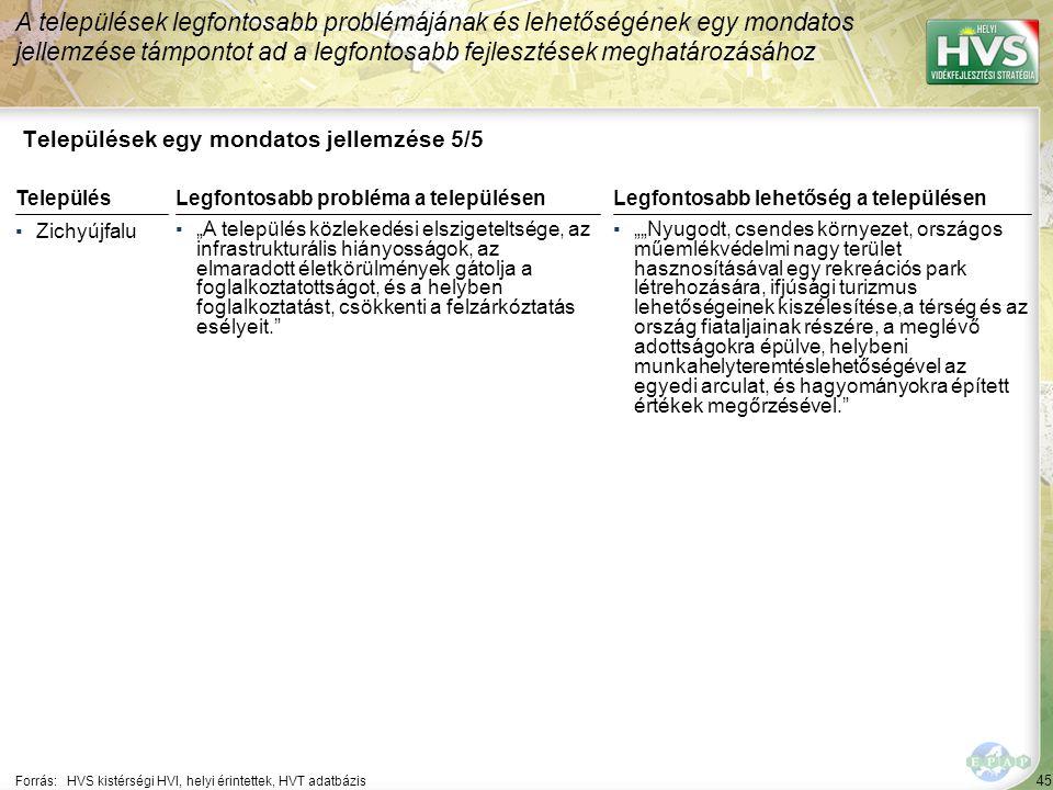 """45 Települések egy mondatos jellemzése 5/5 A települések legfontosabb problémájának és lehetőségének egy mondatos jellemzése támpontot ad a legfontosabb fejlesztések meghatározásához Forrás:HVS kistérségi HVI, helyi érintettek, HVT adatbázis TelepülésLegfontosabb probléma a településen ▪Zichyújfalu ▪""""A település közlekedési elszigeteltsége, az infrastrukturális hiányosságok, az elmaradott életkörülmények gátolja a foglalkoztatottságot, és a helyben foglalkoztatást, csökkenti a felzárkóztatás esélyeit. Legfontosabb lehetőség a településen ▪""""""""Nyugodt, csendes környezet, országos műemlékvédelmi nagy terület hasznosításával egy rekreációs park létrehozására, ifjúsági turizmus lehetőségeinek kiszélesítése,a térség és az ország fiataljainak részére, a meglévő adottságokra épülve, helybeni munkahelyteremtéslehetőségével az egyedi arculat, és hagyományokra épített értékek megőrzésével."""