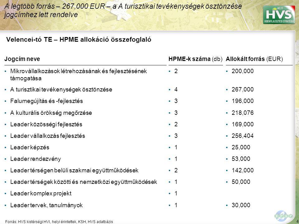 4 Forrás: HVS kistérségi HVI, helyi érintettek, KSH, HVS adatbázis A legtöbb forrás – 267,000 EUR – a A turisztikai tevékenységek ösztönzése jogcímhez lett rendelve Velencei-tó TE – HPME allokáció összefoglaló Jogcím neveHPME-k száma (db)Allokált forrás (EUR) ▪Mikrovállalkozások létrehozásának és fejlesztésének támogatása ▪2▪2▪200,000 ▪A turisztikai tevékenységek ösztönzése▪4▪4▪267,000 ▪Falumegújítás és -fejlesztés▪3▪3▪196,000 ▪A kulturális örökség megőrzése▪3▪3▪218,076 ▪Leader közösségi fejlesztés▪2▪2▪169,000 ▪Leader vállalkozás fejlesztés▪3▪3▪256,404 ▪Leader képzés▪1▪1▪25,000 ▪Leader rendezvény▪1▪1▪53,000 ▪Leader térségen belüli szakmai együttműködések▪2▪2▪142,000 ▪Leader térségek közötti és nemzetközi együttműködések▪1▪1▪50,000 ▪Leader komplex projekt▪1▪1 ▪Leader tervek, tanulmányok▪1▪1▪30,000