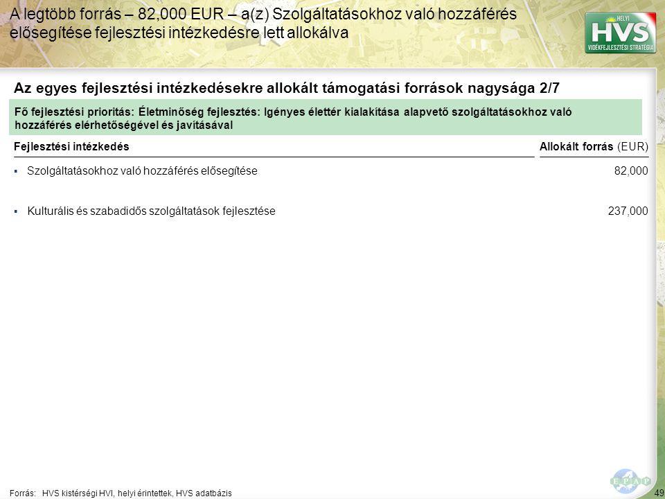 49 ▪Szolgáltatásokhoz való hozzáférés elősegítése Forrás:HVS kistérségi HVI, helyi érintettek, HVS adatbázis Az egyes fejlesztési intézkedésekre allokált támogatási források nagysága 2/7 A legtöbb forrás – 82,000 EUR – a(z) Szolgáltatásokhoz való hozzáférés elősegítése fejlesztési intézkedésre lett allokálva Fejlesztési intézkedés ▪Kulturális és szabadidős szolgáltatások fejlesztése Fő fejlesztési prioritás: Életminőség fejlesztés: Igényes élettér kialakítása alapvető szolgáltatásokhoz való hozzáférés elérhetőségével és javításával Allokált forrás (EUR) 82,000 237,000