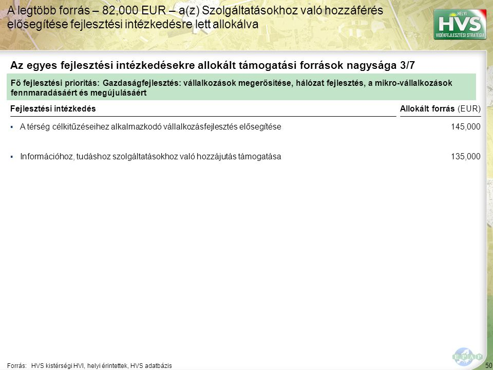 50 ▪A térség célkitűzéseihez alkalmazkodó vállalkozásfejlesztés elősegítése Forrás:HVS kistérségi HVI, helyi érintettek, HVS adatbázis Az egyes fejlesztési intézkedésekre allokált támogatási források nagysága 3/7 A legtöbb forrás – 82,000 EUR – a(z) Szolgáltatásokhoz való hozzáférés elősegítése fejlesztési intézkedésre lett allokálva Fejlesztési intézkedés ▪Információhoz, tudáshoz szolgáltatásokhoz való hozzájutás támogatása Fő fejlesztési prioritás: Gazdaságfejlesztés: vállalkozások megerősítése, hálózat fejlesztés, a mikro-vállalkozások fennmaradásáért és megújulásáért Allokált forrás (EUR) 145,000 135,000