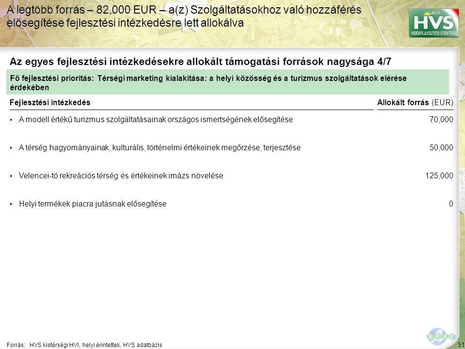 51 ▪A modell értékű turizmus szolgáltatásainak országos ismertségének elősegítése Forrás:HVS kistérségi HVI, helyi érintettek, HVS adatbázis Az egyes fejlesztési intézkedésekre allokált támogatási források nagysága 4/7 A legtöbb forrás – 82,000 EUR – a(z) Szolgáltatásokhoz való hozzáférés elősegítése fejlesztési intézkedésre lett allokálva Fejlesztési intézkedés ▪A térség hagyományainak, kulturális, történelmi értékeinek megőrzése, terjesztése ▪Velencei-tó rekreációs térség és értékeinek imázs növelése ▪Helyi termékek piacra jutásnak elősegítése Fő fejlesztési prioritás: Térségi marketing kialakítása: a helyi közösség és a turizmus szolgáltatások elérése érdekében Allokált forrás (EUR) 70,000 50,000 125,000 0