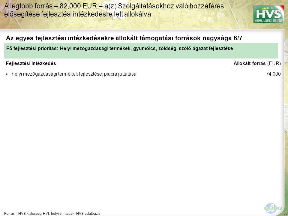 53 ▪helyi mezőgazdasági termékek fejlesztése, piacra juttatása Forrás:HVS kistérségi HVI, helyi érintettek, HVS adatbázis Az egyes fejlesztési intézkedésekre allokált támogatási források nagysága 6/7 A legtöbb forrás – 82,000 EUR – a(z) Szolgáltatásokhoz való hozzáférés elősegítése fejlesztési intézkedésre lett allokálva Fejlesztési intézkedés Fő fejlesztési prioritás: Helyi mezőgazdasági termékek, gyümölcs, zöldség, szőlő ágazat fejlesztése Allokált forrás (EUR) 74,000