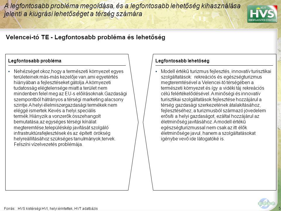 5 Velencei-tó TE - Legfontosabb probléma és lehetőség A legfontosabb probléma megoldása, és a legfontosabb lehetőség kihasználása jelenti a kiugrási lehetőséget a térség számára Forrás:HVS kistérségi HVI, helyi érintettek, HVT adatbázis Legfontosabb problémaLegfontosabb lehetőség ▪Nehézséget okoz,hogy a természeti környezet egyes területeinek más-más kezelője van,ami egyetértés hiányában a fejlesztéseket gátolja.A környezeti tudatosság elégtelensége miatt a terület nem mindenben felel meg az EU-s előírásoknak.Gazdasági szempontból hátrányos a térségi marketing alacsony szintje.A helyi élelmiszergazdasági termékek nem eléggé ismertek.Kevés a helyi,speciális termék.Hiányzik a vonzerők összehangolt bemutatása,az egységes térségi kínálat megteremtése,településkép javítását szolgáló infrastruktúrafejlesztések és az épített örökség helyreállításához szükséges tanulmányok,tervek.