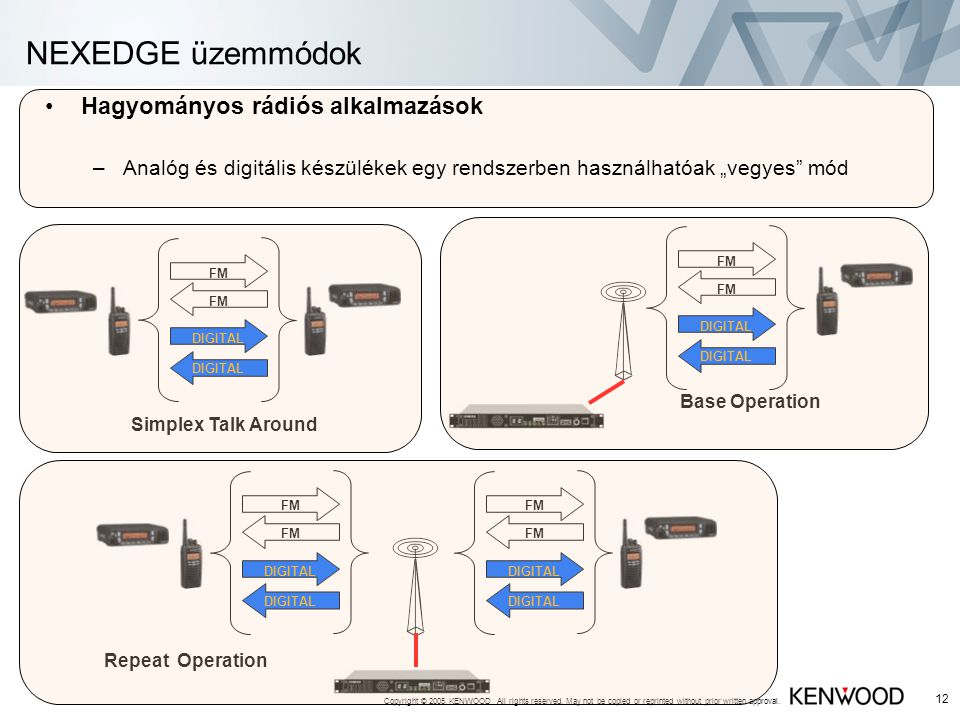Copyright © 2005 KENWOOD All rights reserved. May not be copied or reprinted without prior written approval. 12 NEXEDGE üzemmódok •Hagyományos rádiós