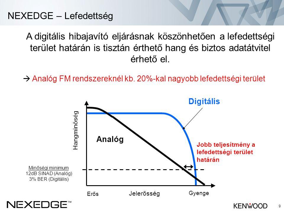 9 NEXEDGE – Lefedettség Analóg Hangminőség Jelerősség Digitális Gyenge Erős Minőségi minimum 12dB SINAD (Analóg) 3% BER (Digitális) Jobb teljesítmény