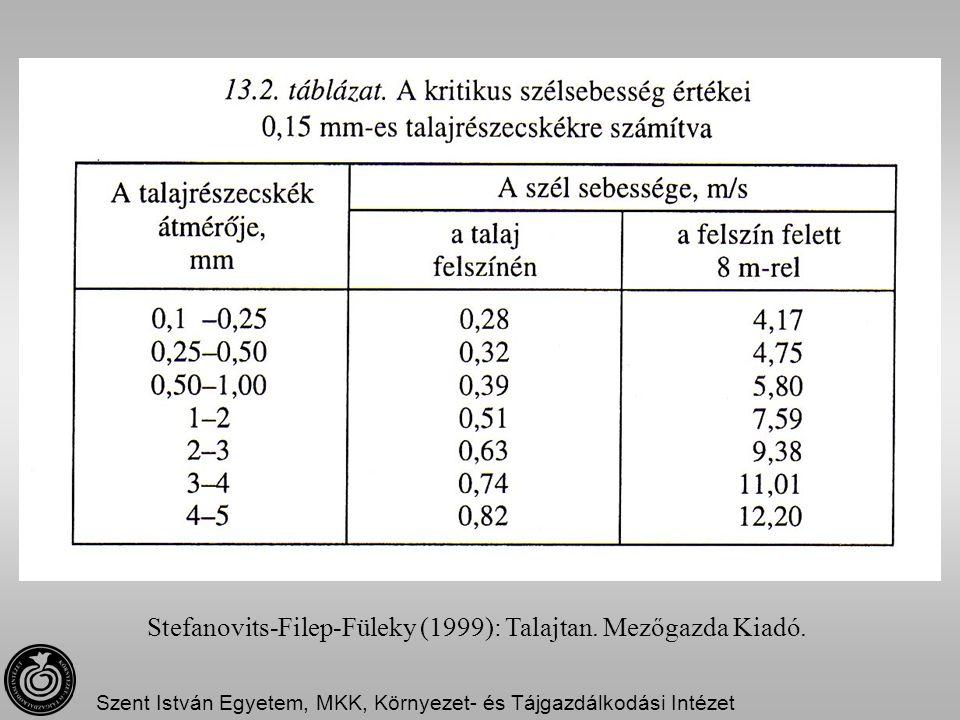 Stefanovits-Filep-Füleky (1999): Talajtan. Mezőgazda Kiadó.