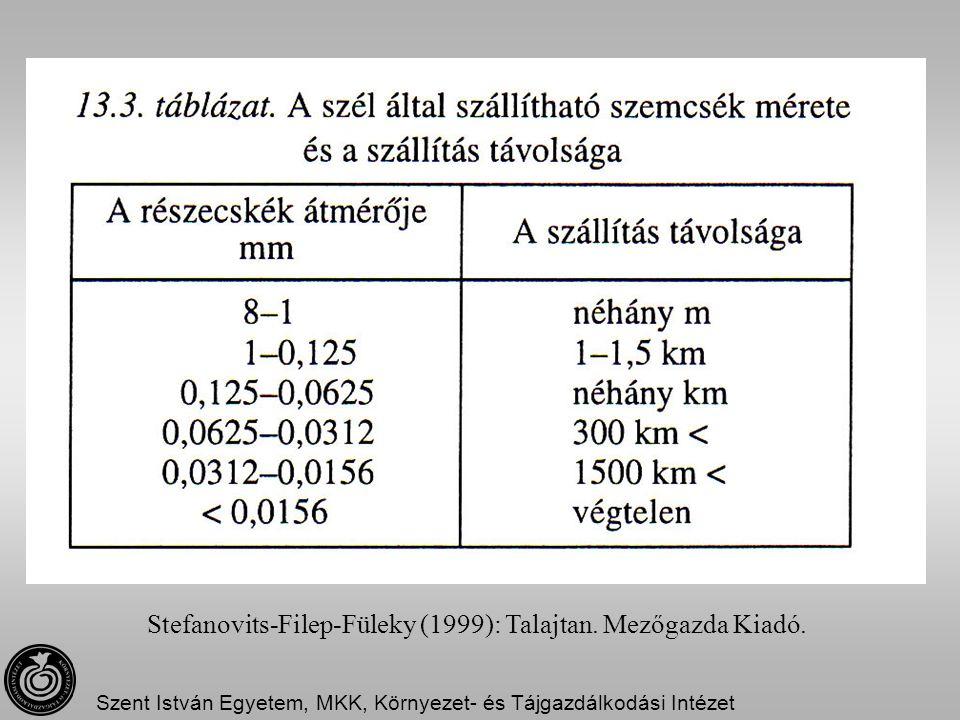 Szent István Egyetem, MKK, Környezet- és Tájgazdálkodási Intézet Stefanovits-Filep-Füleky (1999): Talajtan. Mezőgazda Kiadó.