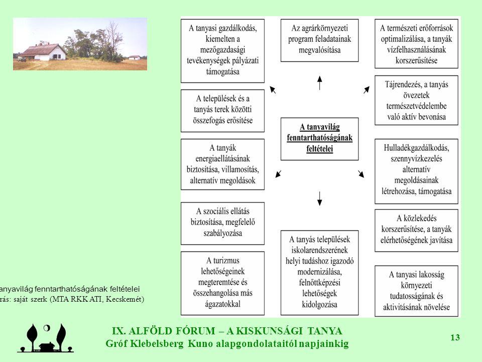 IX. ALFÖLD FÓRUM – A KISKUNSÁGI TANYA Gróf Klebelsberg Kuno alapgondolataitól napjainkig 13 A tanyavilág fenntarthatóságának feltételei Forrás: saját