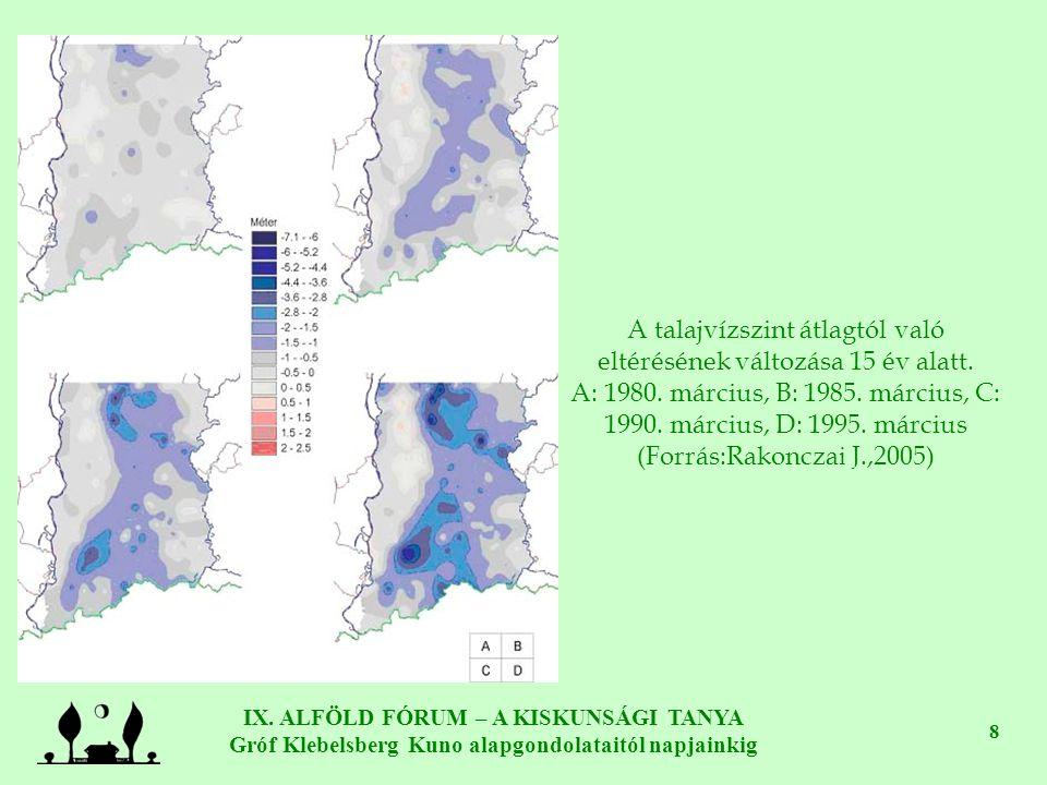 IX. ALFÖLD FÓRUM – A KISKUNSÁGI TANYA Gróf Klebelsberg Kuno alapgondolataitól napjainkig 8 A talajvízszint átlagtól való eltérésének változása 15 év a