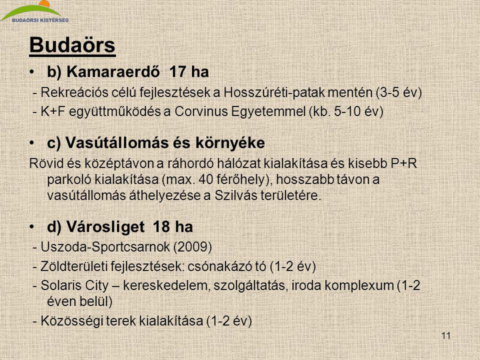 11 Budaörs •b) Kamaraerdő 17 ha - Rekreációs célú fejlesztések a Hosszúréti-patak mentén (3-5 év) - K+F együttműködés a Corvinus Egyetemmel (kb. 5-10