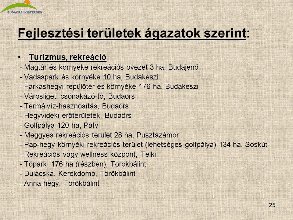 25 Fejlesztési területek ágazatok szerint: •Turizmus, rekreáció - Magtár és környéke rekreációs övezet 3 ha, Budajenő - Vadaspark és környéke 10 ha, B