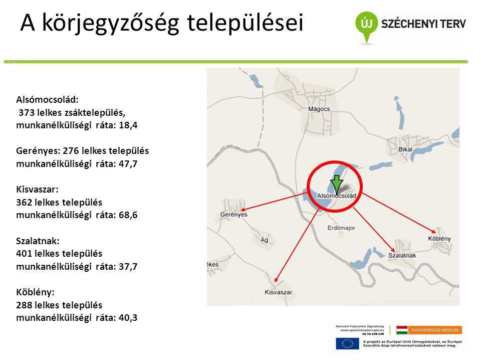 A körjegyzőség települései Alsómocsolád: 373 lelkes zsáktelepülés, munkanélküliségi ráta: 18,4 Gerényes: 276 lelkes település munkanélküliségi ráta: 4