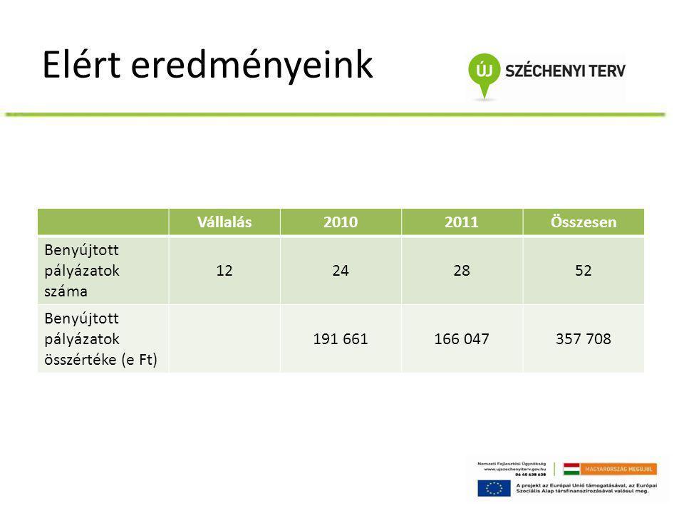 Elért eredményeink Vállalás20102011Összesen Benyújtott pályázatok száma 12242852 Benyújtott pályázatok összértéke (e Ft) 191 661166 047357 708
