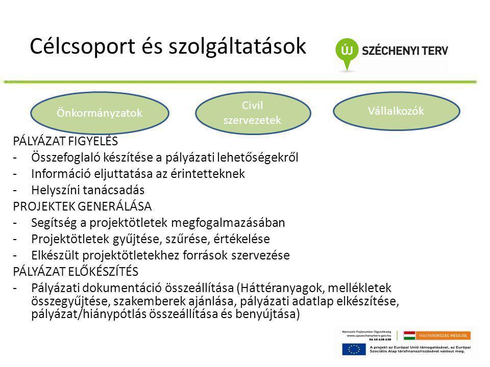Célcsoport és szolgáltatások NYERTES PÁLYÁZAT ESETÉN -Közreműködés a támogatási szerződés előkészítésében, kapcsolódó szerződések megkötésében, közbeszerzési eljárás lefolytatásában PROJEKT IRÁNYÍTÁSI FELADATOK -Projektekhez kapcsolódó adminisztrációs, kommunikációs és PR feladatok ellátása -Előrehaladási, elszámolási, beszámolási feladatok menedzselése -Esélyegyenlőségi, fenntarthatósági vállalások teljesítése -Megbízó rendszeres tájékoztatása -Kockázatok, problémák, változások kezelése -Fenntarthatósági stratégia elkészítése -Projekt megvalósulásának értékelése, utókövetési feladatok ellátása Önkormányzatok Civil szervezetek Vállalkozók