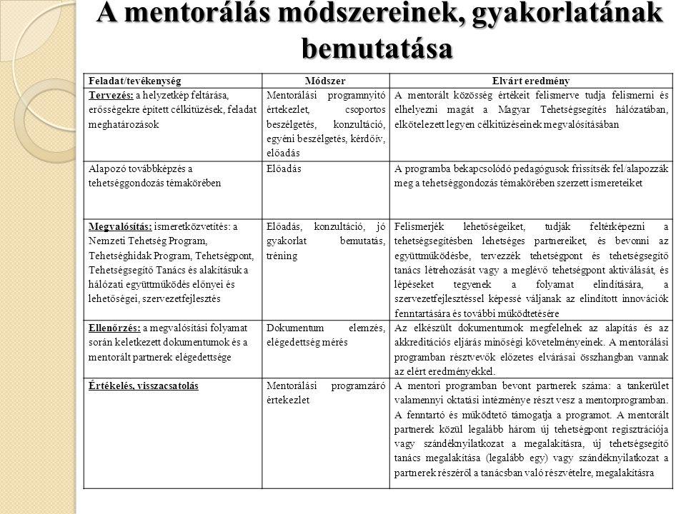 A mentorálás módszereinek, gyakorlatának bemutatása A mentorálás módszereinek, gyakorlatának bemutatása Feladat/tevékenységMódszerElvárt eredmény Terv