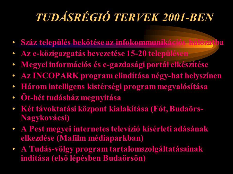 TUDÁSRÉGIÓ TERVEK 2001-BEN •Száz település bekötése az infokommunikációs hálózatba •Az e-közigazgatás bevezetése 15-20 településen •Megyei információs