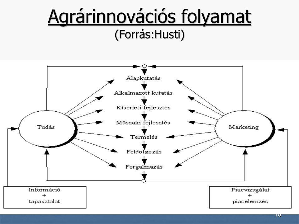 10 Agrárinnovációs folyamat (Forrás:Husti)