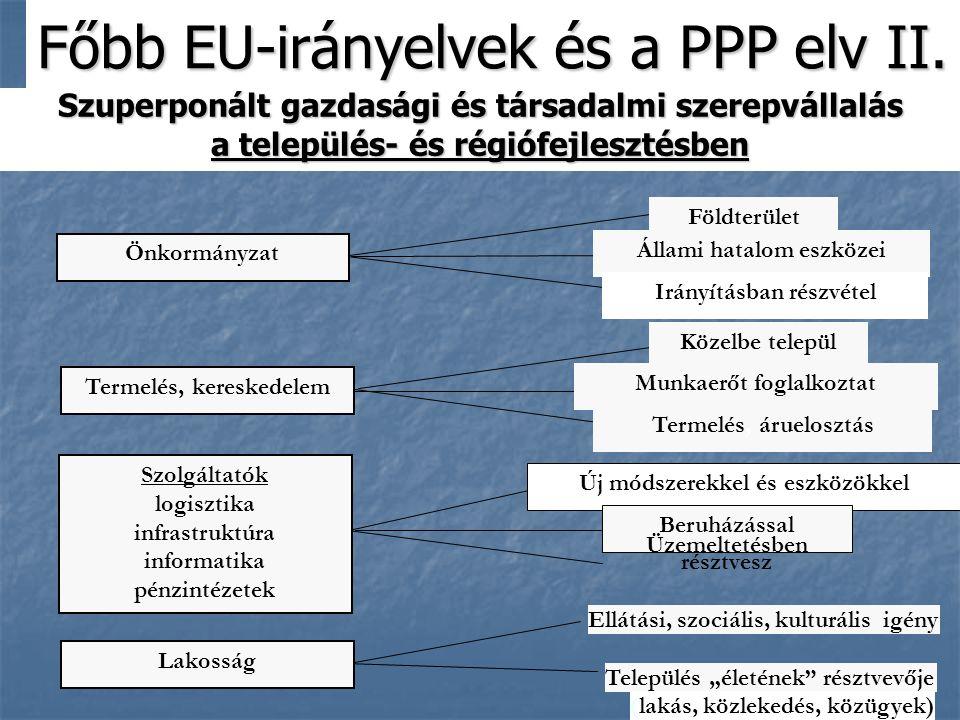 12 Szuperponált gazdasági és társadalmi szerepvállalás a település- és régiófejlesztésben Főbb EU-irányelvek és a PPP elv II.
