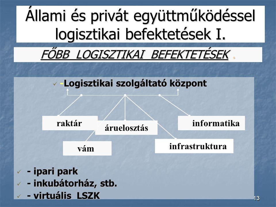 13 Állami és privát együttműködéssel logisztikai befektetések I.