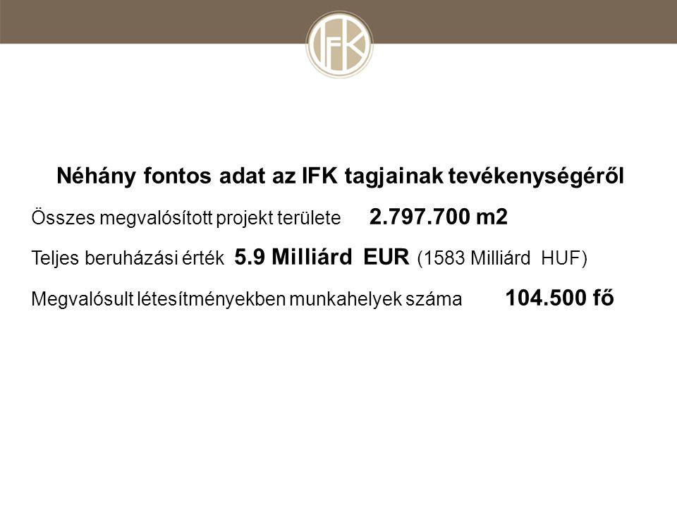 Néhány fontos adat az IFK tagjainak tevékenységéről Összes megvalósított projekt területe 2.797.700 m2 Teljes beruházási érték 5.9 Milliárd EUR (1583 Milliárd HUF) Megvalósult létesítményekben munkahelyek száma 104.500 fő