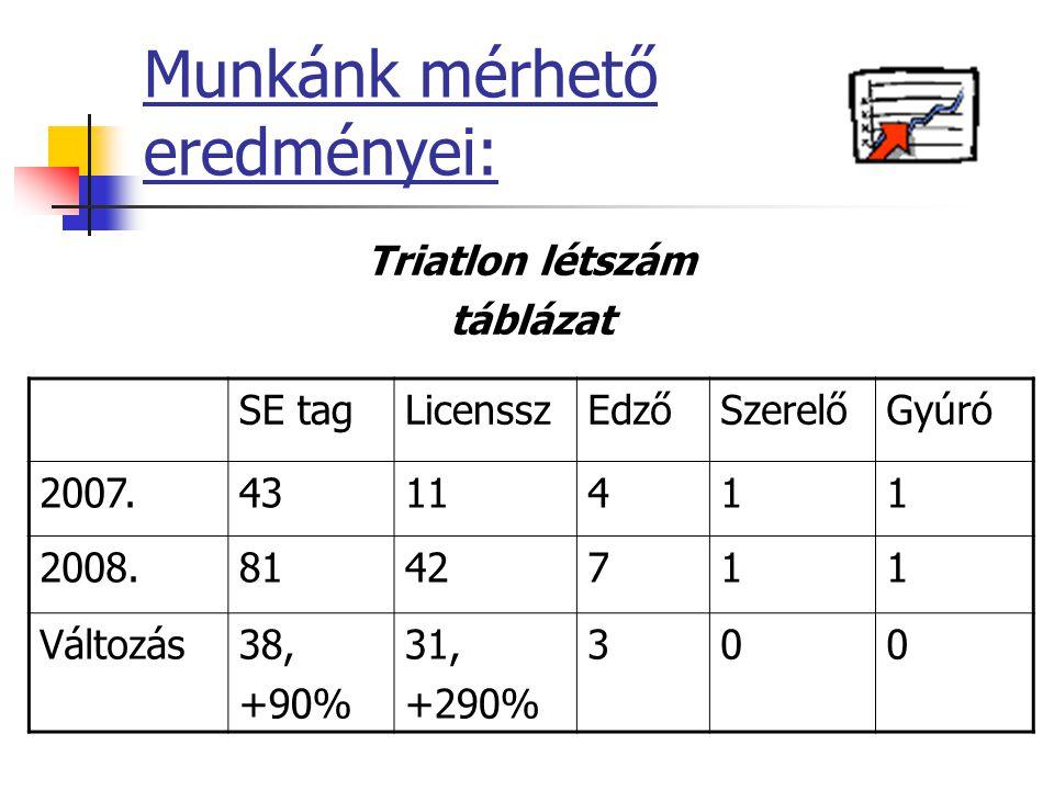 Munkánk mérhető eredményei: Triatlon létszám táblázat SE tagLicensszEdzőSzerelőGyúró 2007.4311411 2008.8142711 Változás38, +90% 31, +290% 300