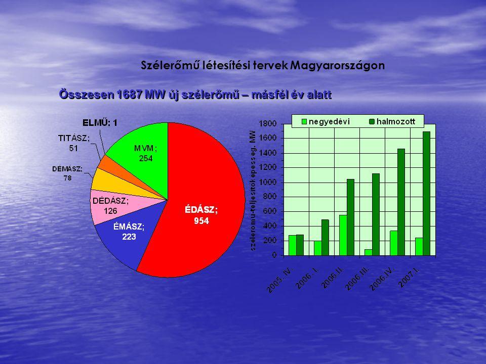 Szélerőmű létesítési tervek Magyarországon Összesen 1687 MW új szélerőmű – másfél év alatt