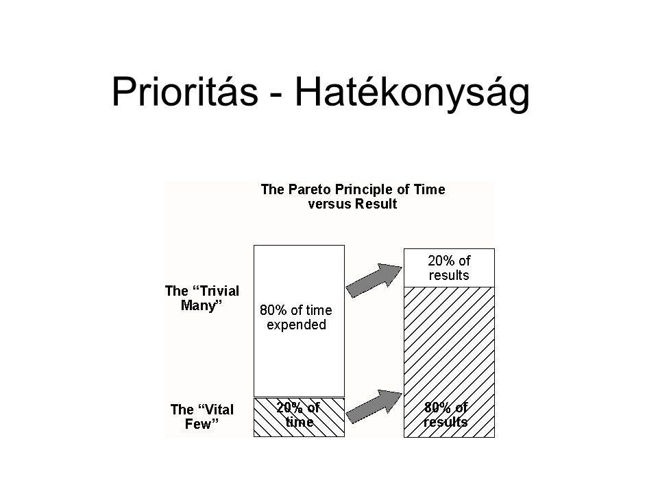 Prioritás - Hatékonyság