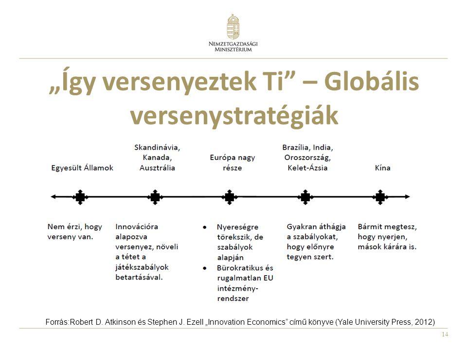 """14 """"Így versenyeztek Ti – Globális versenystratégiák Forrás:Robert D."""