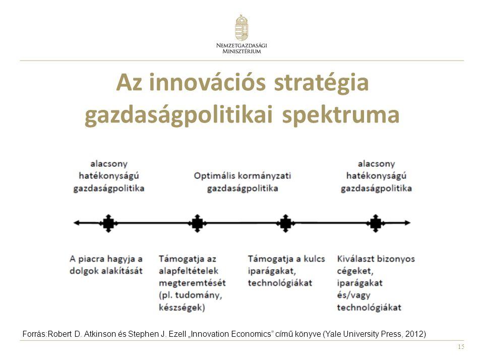 15 Az innovációs stratégia gazdaságpolitikai spektruma Forrás:Robert D.