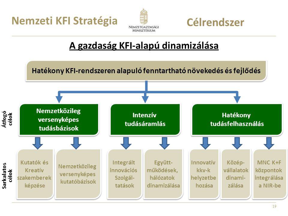 19 A gazdaság KFI-alapú dinamizálása Átfogó célok Sarkalatos célok Nemzetközileg versenyképes tudásbázisok Nemzetközileg versenyképes tudásbázisok Intenzív tudásáramlás Intenzív tudásáramlás Hatékony tudásfelhasználás Hatékony tudásfelhasználás Hatékony KFI-rendszeren alapuló fenntartható növekedés és fejlődés Kutatók és Kreatív szakemberek képzése Kutatók és Kreatív szakemberek képzése Nemzetközileg versenyképes kutatóbázisok Nemzetközileg versenyképes kutatóbázisok Integrált innovációs Szolgál- tatások Integrált innovációs Szolgál- tatások Együtt- működések, hálózatok dinamizálása Együtt- működések, hálózatok dinamizálása Innovatív kkv-k helyzetbe hozása Innovatív kkv-k helyzetbe hozása Közép- vállalatok dinami- zálása Közép- vállalatok dinami- zálása MNC K+F központok integrálása a NIR-be MNC K+F központok integrálása a NIR-be Nemzeti KFI Stratégia Célrendszer