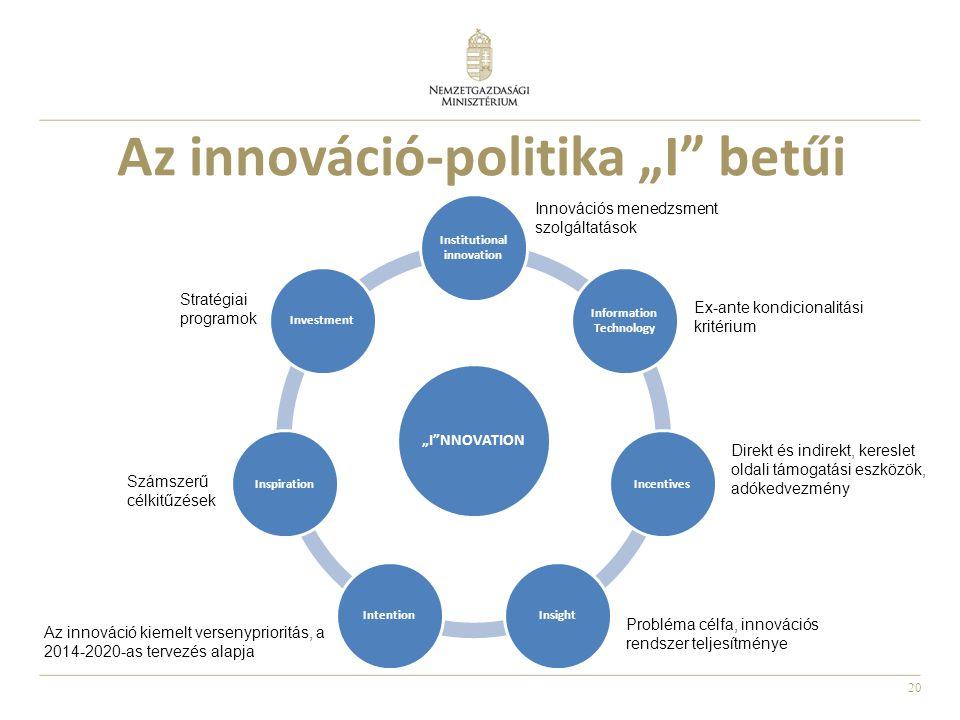 """20 Az innováció-politika """"I betűi """"I NNOVATION Institutional innovation Information Technology IncentivesInsightIntentionInspiration Investment Stratégiai programok Számszerű célkitűzések Az innováció kiemelt versenyprioritás, a 2014-2020-as tervezés alapja Probléma célfa, innovációs rendszer teljesítménye Direkt és indirekt, kereslet oldali támogatási eszközök, adókedvezmény Ex-ante kondicionalitási kritérium Innovációs menedzsment szolgáltatások"""