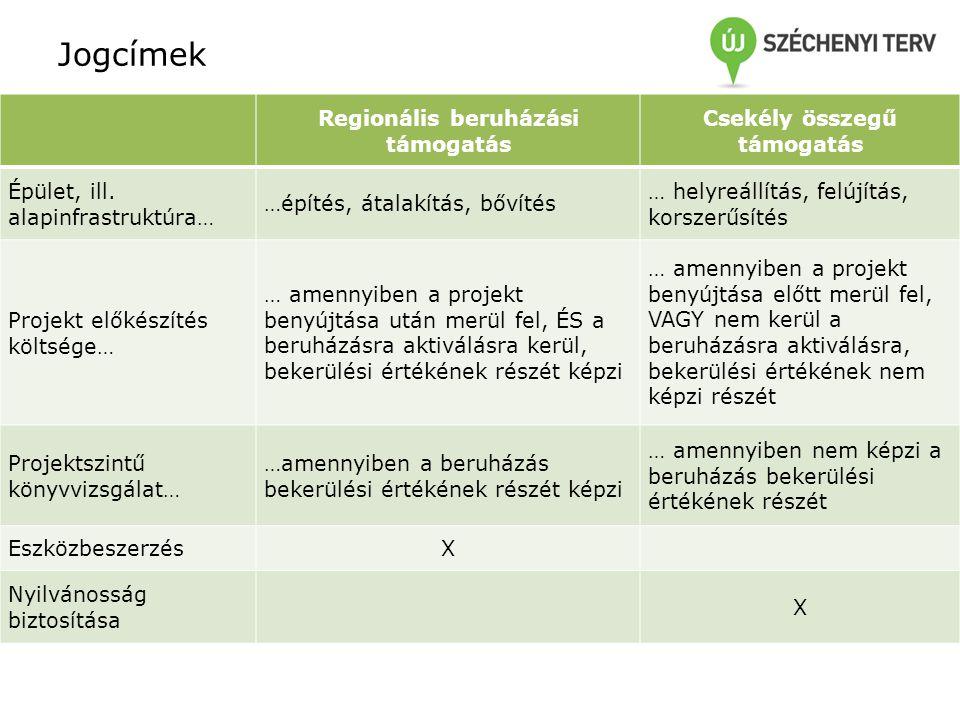 Jogcímek Regionális beruházási támogatás Csekély összegű támogatás Épület, ill. alapinfrastruktúra… …építés, átalakítás, bővítés … helyreállítás, felú