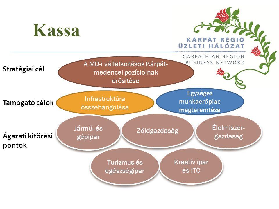 Stratégiai cél Támogató célok Ágazati kitörési pontok A MO-i vállalkozások Kárpát- medencei pozícióinak erősítése Infrastruktúra összehangolása Egység